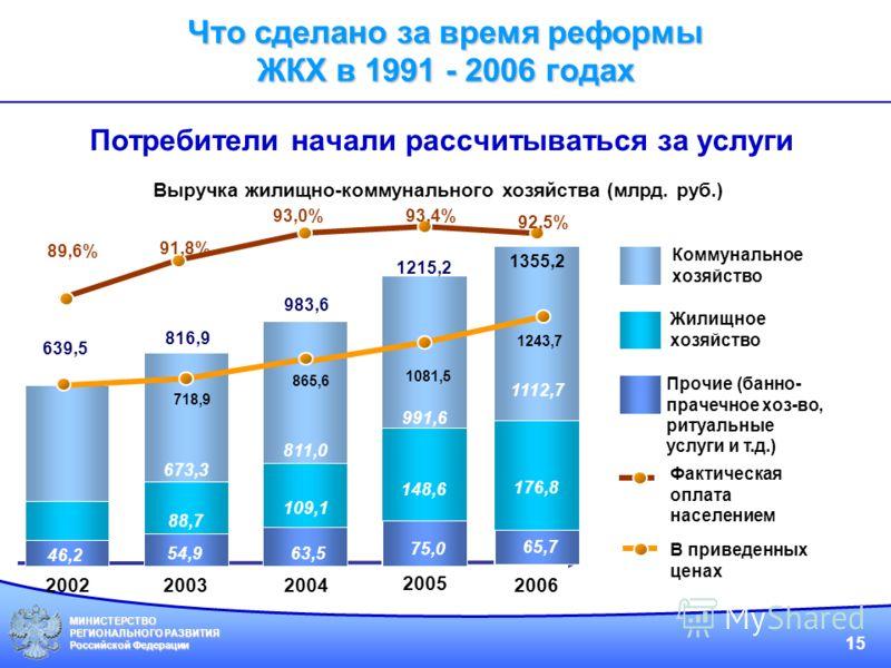 МИНИСТЕРСТВО РЕГИОНАЛЬНОГО РАЗВИТИЯ Российской Федерации 15 Потребители начали рассчитываться за услуги Выручка жилищно-коммунального хозяйства (млрд. руб.) 527,0 66,3 639,5 89,6% 2002 2003 2004 2005 Коммунальное хозяйство Жилищное хозяйство Прочие (