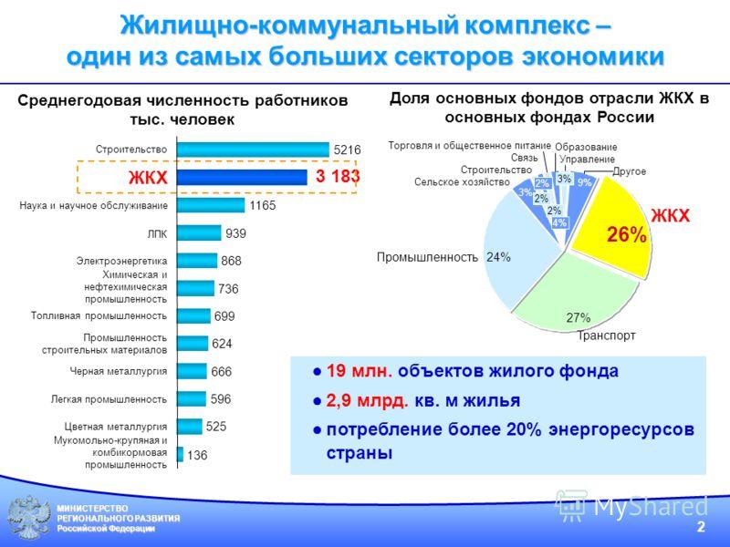 МИНИСТЕРСТВО РЕГИОНАЛЬНОГО РАЗВИТИЯ Российской Федерации 2 9% 26% Управление Другое Строительство Связь ЖКХ Сельское хозяйство Транспорт Торговля и общественное питание Образование Промышленность 27% 24% 3% 2% 4% 3% 19 млн. объектов жилого фонда 2,9