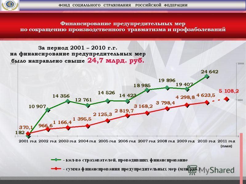 За период 2001 – 2010 г.г. на финансирование предупредительных мер было направлено свыше 24,7 млрд. руб. Финансирование предупредительных мер по сокращению производственного травматизма и профзаболеваний ФОНД СОЦИАЛЬНОГО СТРАХОВАНИЯ РОССИЙСКОЙ ФЕДЕРА