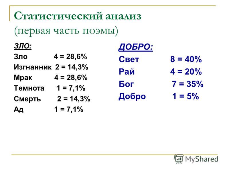 Статистический анализ (первая часть поэмы) ЗЛО: Зло 4 = 28,6% Изгнанник 2 = 14,3% Мрак 4 = 28,6% Темнота 1 = 7,1% Смерть 2 = 14,3% Ад 1 = 7,1% ДОБРО: Свет 8 = 40% Рай 4 = 20% Бог 7 = 35% Добро 1 = 5%