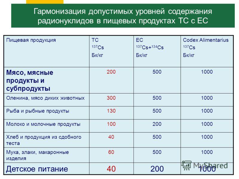 Пищевая продукцияТС 137 Cs Бк/кг ЕС 137 Cs+ 134 Cs Бк/кг Codex Alimentarius 137 Cs Бк/кг Мясо, мясные продукты и субпродукты 2005001000 Оленина, мясо диких животных3005001000 Рыба и рыбные продукты1305001000 Молоко и молочные продукты1002001000 Хлеб