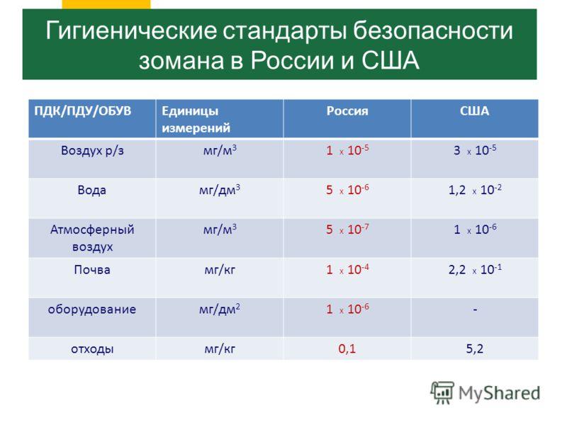 ПДК/ПДУ/ОБУВЕдиницы измерений РоссияСША Воздух р/змг/м 3 1 Х 10 -5 3 Х 10 -5 Водамг/дм 3 5 Х 10 -6 1,2 Х 10 -2 Атмосферный воздух мг/м 3 5 Х 10 -7 1 Х 10 -6 Почвамг/кг1 Х 10 -4 2,2 Х 10 -1 оборудованиемг/дм 2 1 Х 10 -6 - отходымг/кг0,15,2 Гигиеническ