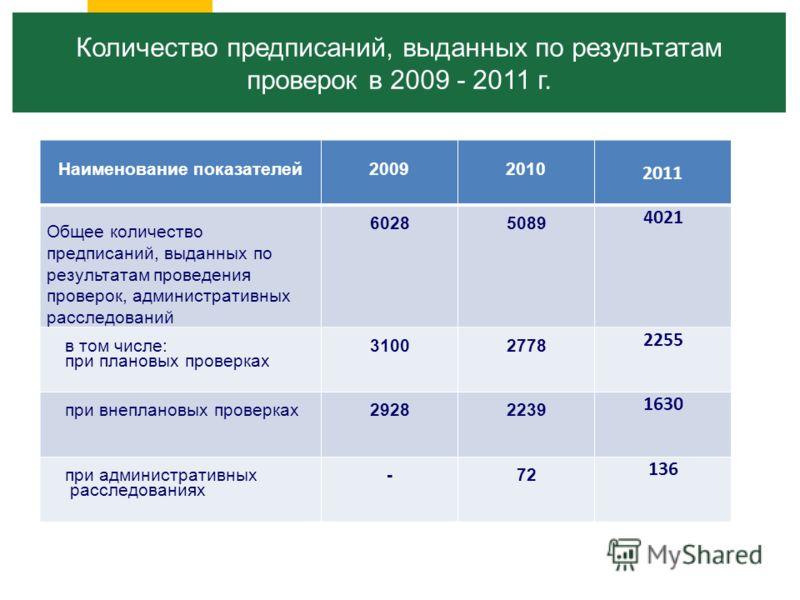 Наименование показателей20092010 2011 Общее количество предписаний, выданных по результатам проведения проверок, административных расследований 60285089 4021 в том числе: при плановых проверках 31002778 2255 при внеплановых проверках 29282239 1630 пр