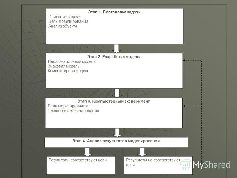 Этап 1. Постановка задачи Описание задачи Цель моделирования Анализ объекта Этап 4. Анализ результатов моделирования Этап 2. Разработка модели Информационная модель Знаковая модель Компьютерная модель Этап 3. Компьютерный эксперимент План моделирован