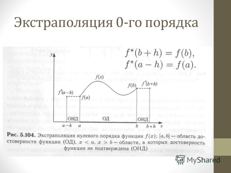 Экстраполяция 0-го порядка