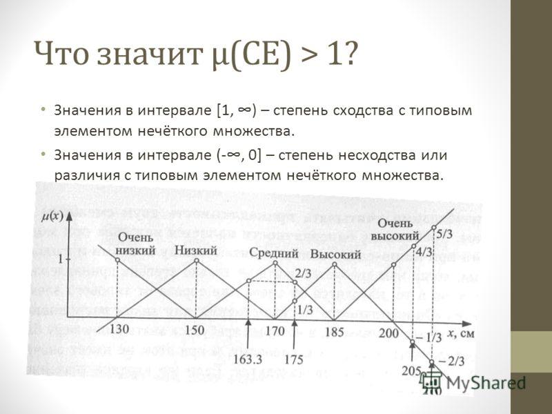 Что значит μ(CE) > 1? Значения в интервале [1, ) – степень сходства с типовым элементом нечёткого множества. Значения в интервале (-, 0] – степень несходства или различия с типовым элементом нечёткого множества.
