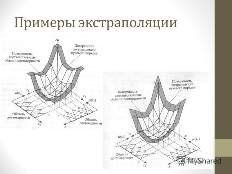 Примеры экстраполяции