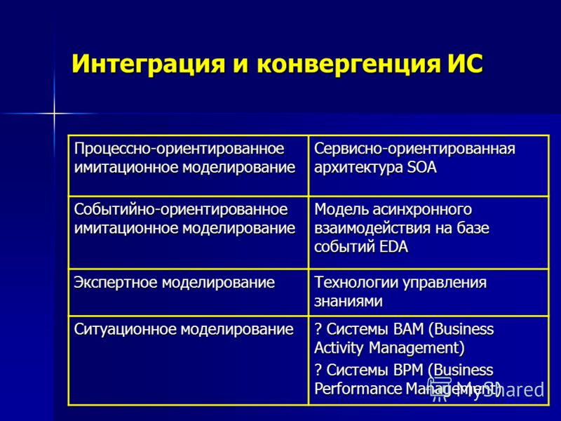 Интеграция и конвергенция ИС Процессно-ориентированное имитационное моделирование Сервисно-ориентированная архитектура SOA Событийно-ориентированное имитационное моделирование Модель асинхронного взаимодействия на базе событий EDA Экспертное моделиро