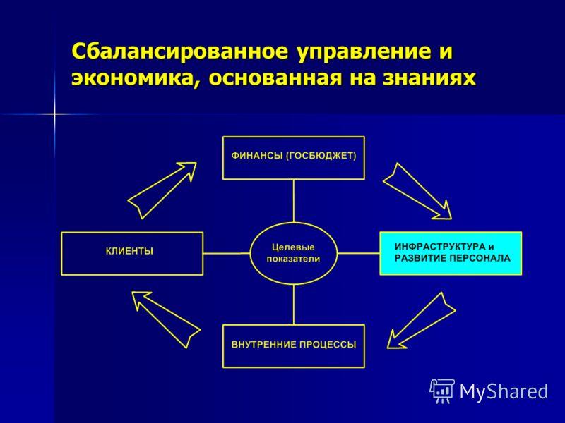 Сбалансированное управление и экономика, основанная на знаниях