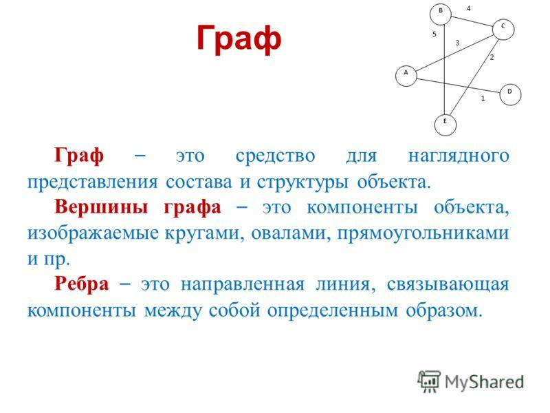 Граф Граф – это средство для наглядного представления состава и структуры объекта. Вершины графа – это компоненты объекта, изображаемые кругами, овалами, прямоугольниками и пр. Ребра – это направленная линия, связывающая компоненты между собой опреде