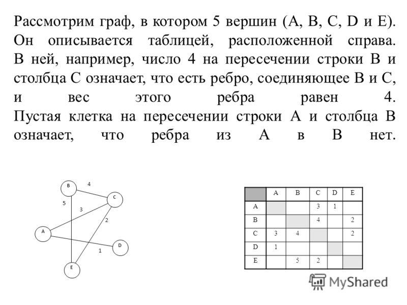 Рассмотрим граф, в котором 5 вершин (A, B, C, D и E). Он описывается таблицей, расположенной справа. В ней, например, число 4 на пересечении строки В и столбца С означает, что есть ребро, соединяющее В и С, и вес этого ребра равен 4. Пустая клетка на