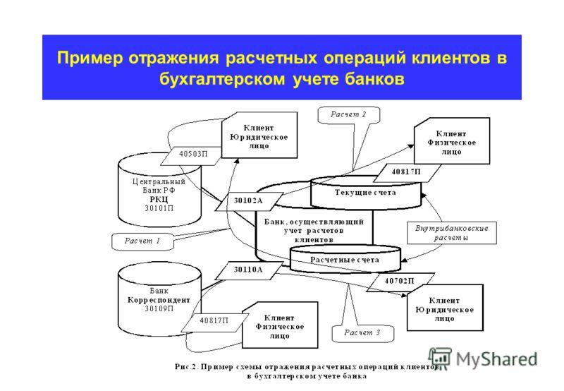 Пример отражения расчетных операций клиентов в бухгалтерском учете банков