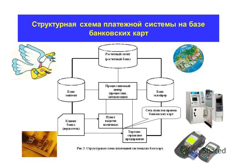 Структурная схема платежной системы на базе банковских карт