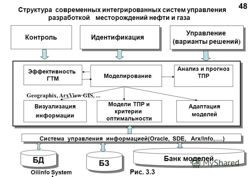 Структура современных интегрированных систем управления разработкой месторождений нефти и газа Оilinfo System 48 Рис. 3.3 Идентификация Идентификация Контроль Управление (варианты решений ) Управление (варианты решений ) Адаптация моделей Модели ТПР