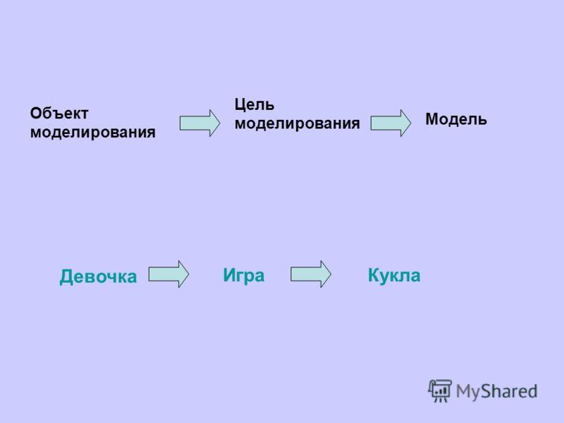 Объект моделирования Цель моделирования Модель Девочка ИграКукла