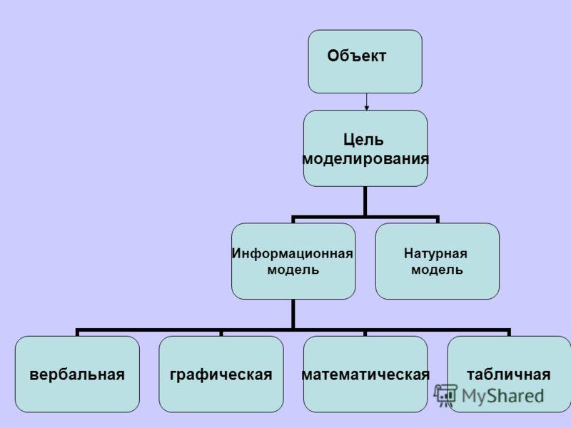 Цель моделирования Информационная модель вербальнаяграфическаяматематическаятабличная Натурная модель Объект