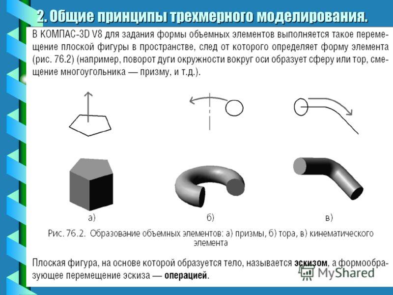 2. Общие принципы трехмерного моделирования.