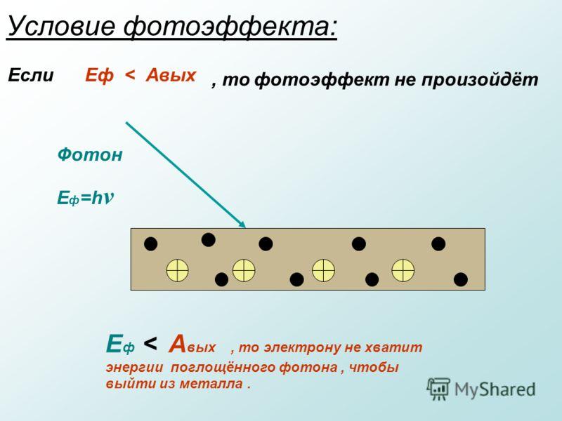 Условие фотоэффекта: Фотон E ф =h ν E ф < А вых, то электрону не хватит энергии поглощённого фотона, чтобы выйти из металла. Если Еф < Авых, то фотоэффект не произойдёт