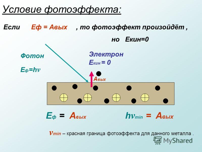 Условие фотоэффекта: Фотон E ф =h ν А вых Электрон Е кин = 0 E ф = А вых h ν min = A вых Если Еф = Авых ν min – красная граница фотоэффекта для данного металла., то фотоэффект произойдёт, но Екин=0
