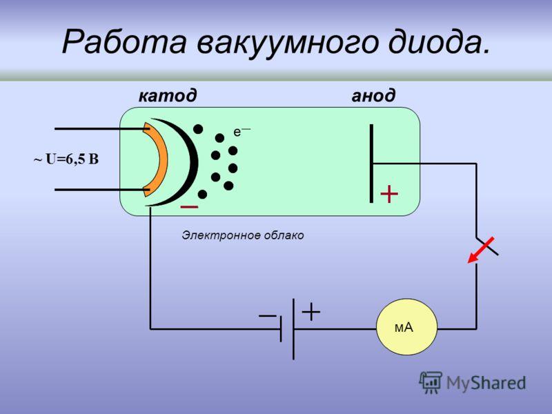 Работа вакуумного диода. мА анодкатод е мА е ~ U=6,5 B Электронное облако