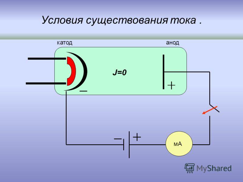 Условия существования тока. мА анодкатод J=0