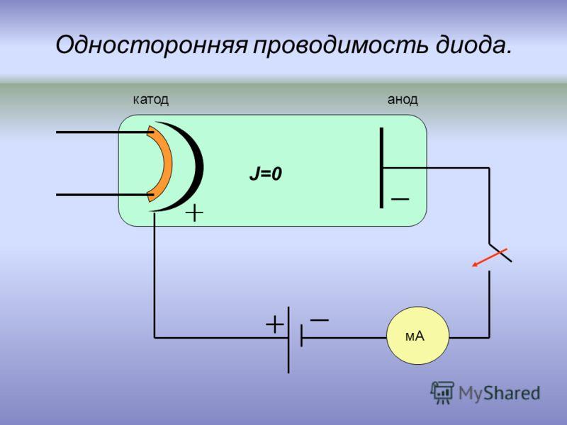Односторонняя проводимость диода. мА анодкатод J=0