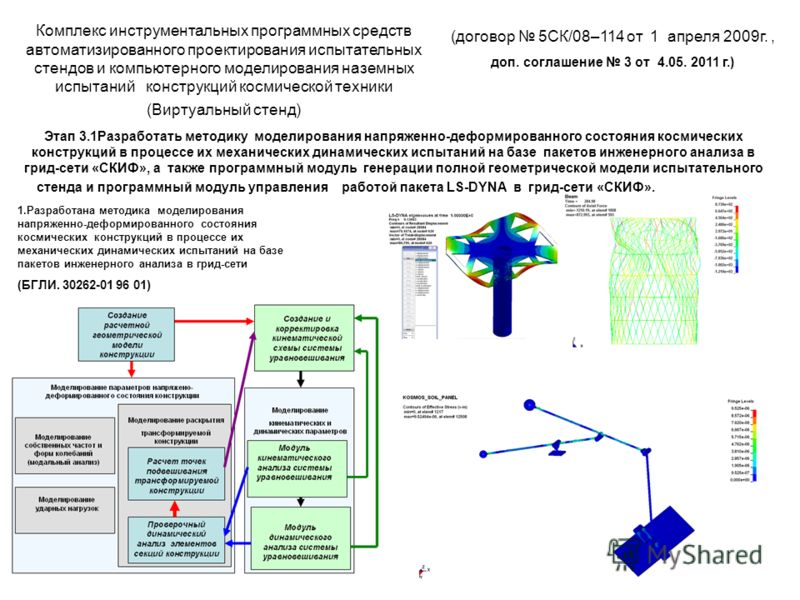 (договор 5СК/08–114 от 1 апреля 2009г., доп. соглашение 3 от 4.05. 2011 г.) Комплекс инструментальных программных средств автоматизированного проектирования испытательных стендов и компьютерного моделирования наземных испытаний конструкций космическо