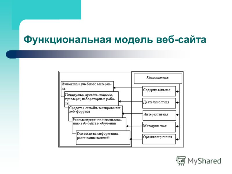 Функциональная модель веб-сайта