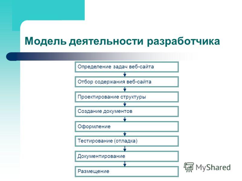 Модель деятельности разработчика Определение задач веб-сайта Отбор содержания веб-сайта Проектирование структуры Создание документов Оформление Тестирование (отладка) Документирование Размещение