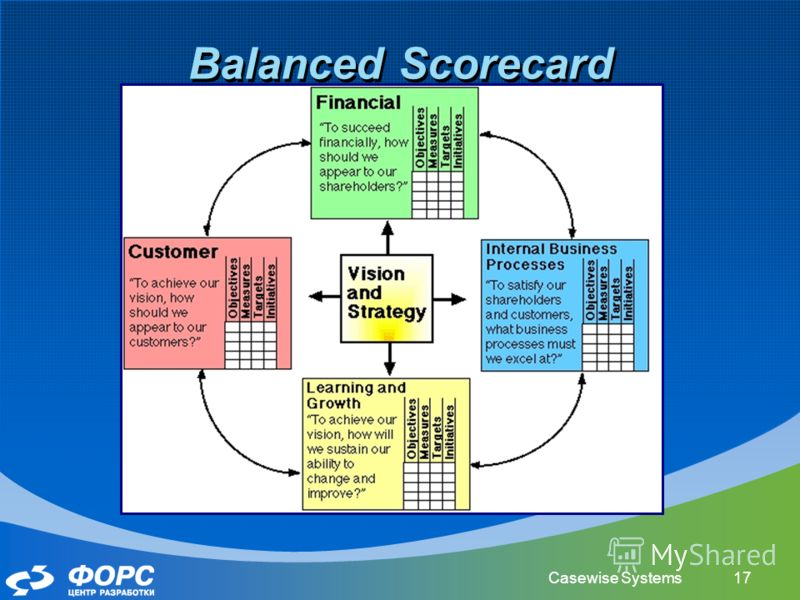 Casewise Systems17 Balanced Scoreсard