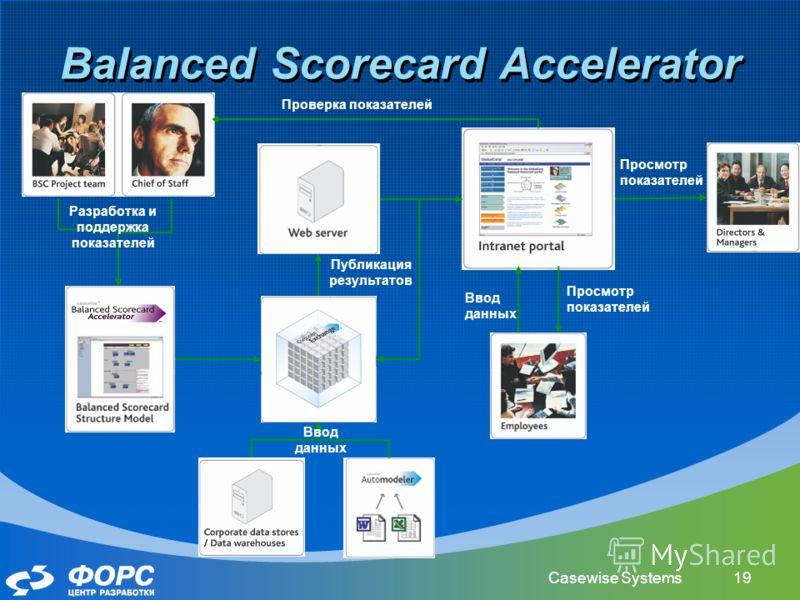 Casewise Systems19 Balanced Scorecard Accelerator Публикация результатов Просмотр показателей Ввод данных Просмотр показателей Разработка и поддержка показателей Проверка показателей