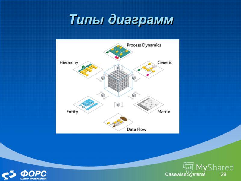 Casewise Systems28 Типы диаграмм