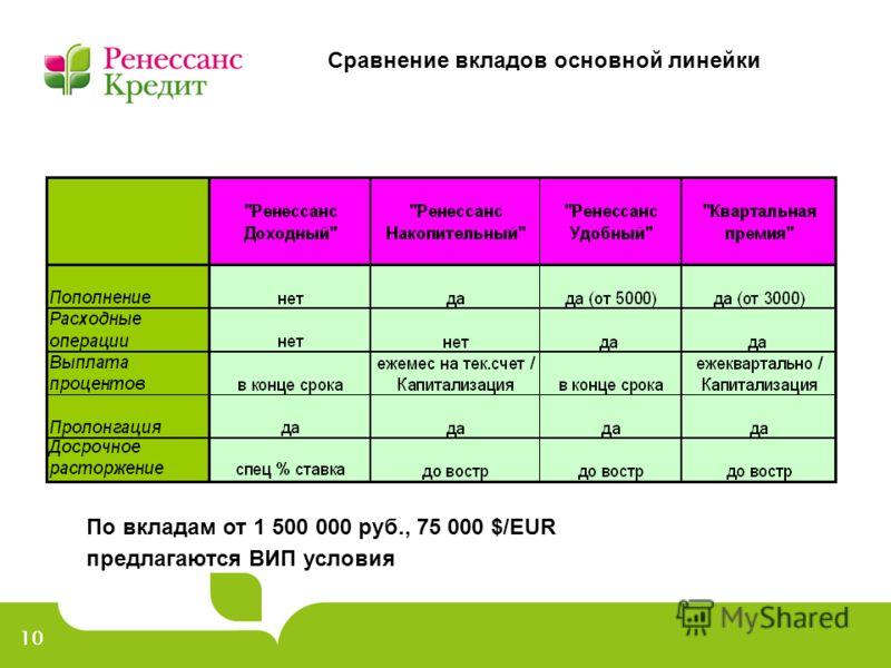10 Сравнение вкладов основной линейки По вкладам от 1 500 000 руб., 75 000 $/EUR предлагаются ВИП условия
