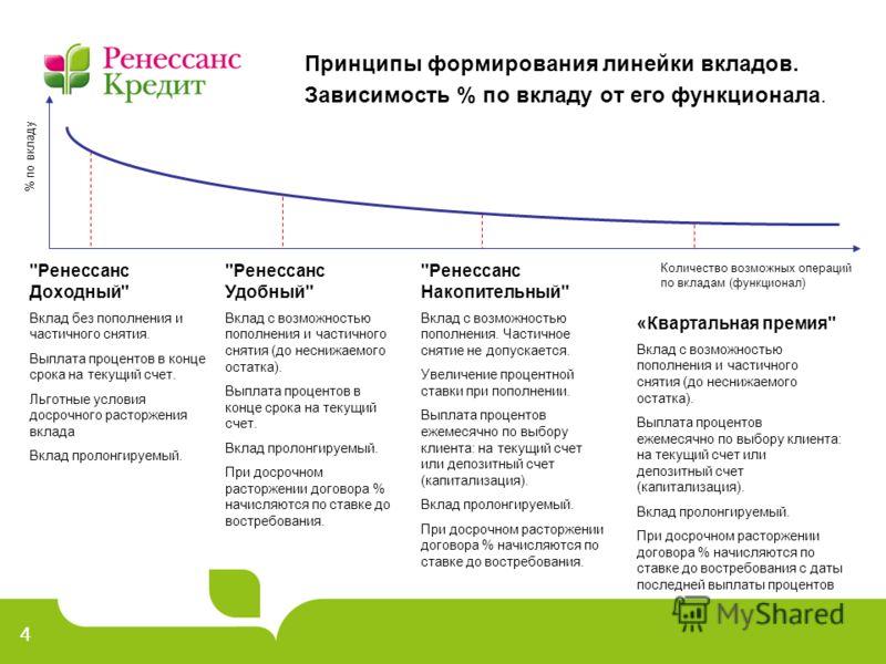 44 Принципы формирования линейки вкладов. Зависимость % по вкладу от его функционала. % по вкладу Количество возможных операций по вкладам (функционал)