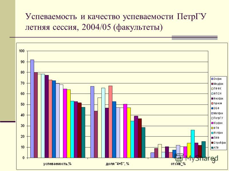 3 Успеваемость и качество успеваемости ПетрГУ летняя сессия, 2004/05 (факультеты)