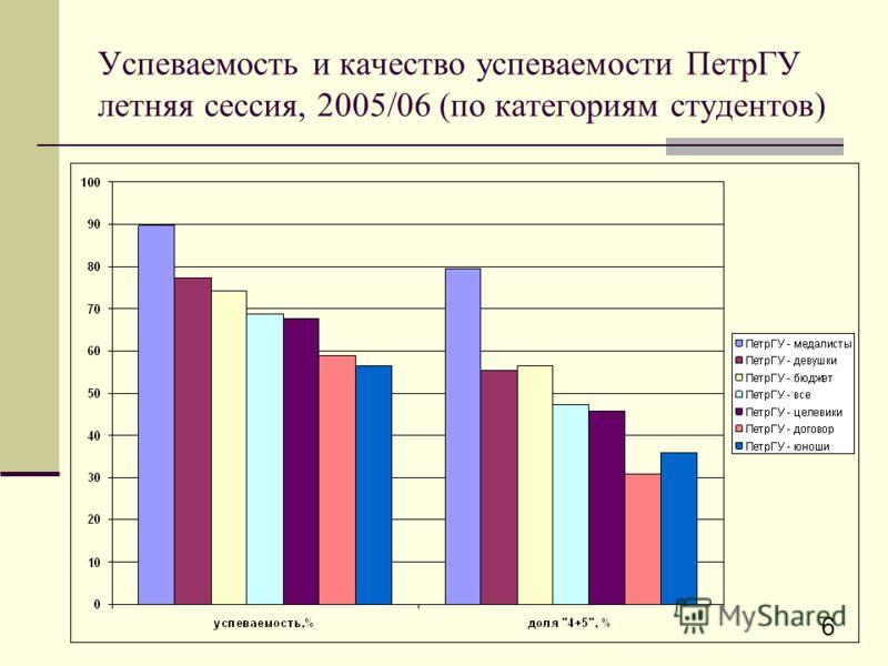 6 Успеваемость и качество успеваемости ПетрГУ летняя сессия, 2005/06 (по категориям студентов)