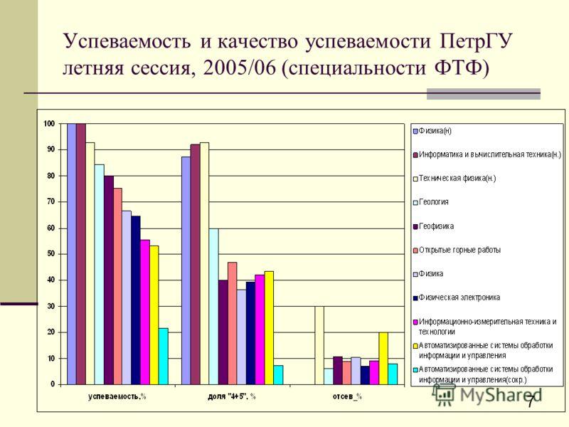 7 Успеваемость и качество успеваемости ПетрГУ летняя сессия, 2005/06 (специальности ФТФ)