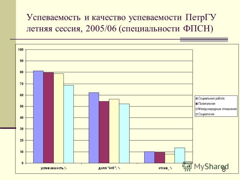 8 Успеваемость и качество успеваемости ПетрГУ летняя сессия, 2005/06 (специальности ФПСН)