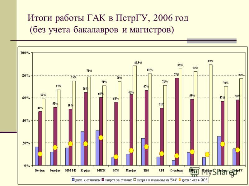 9 Итоги работы ГАК в ПетрГУ, 2006 год (без учета бакалавров и магистров)