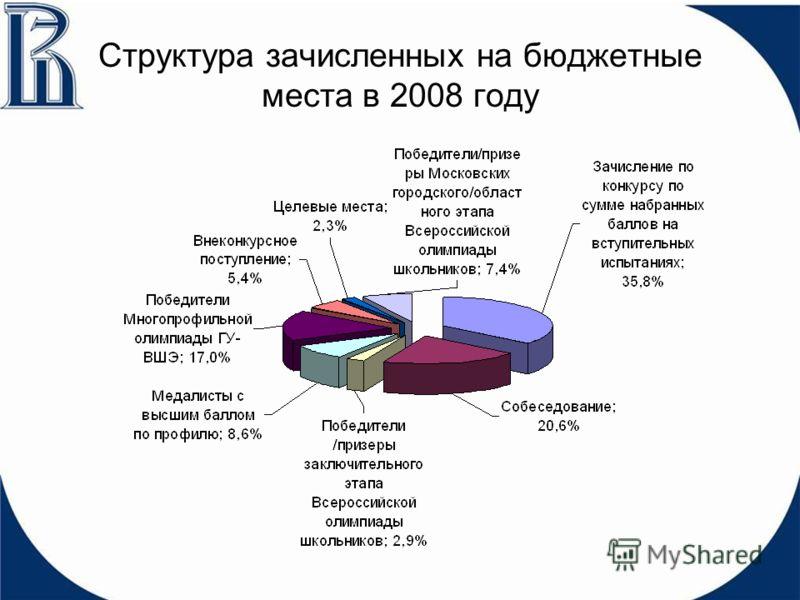 Структура зачисленных на бюджетные места в 2008 году