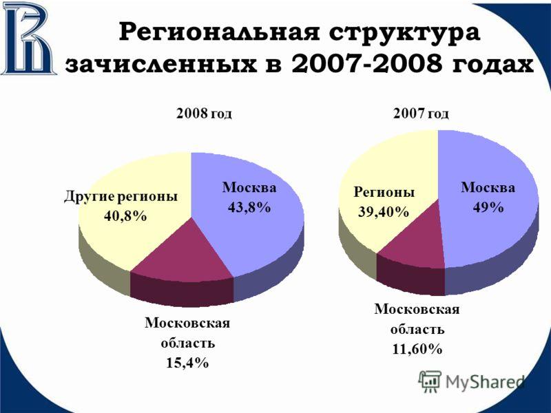 Региональная структура зачисленных в 2007-2008 годах Регионы 39,40% Москва 49% Московская область 11,60% 2008 год2007 год Москва 43,8% Другие регионы 40,8% Московская область 15,4%