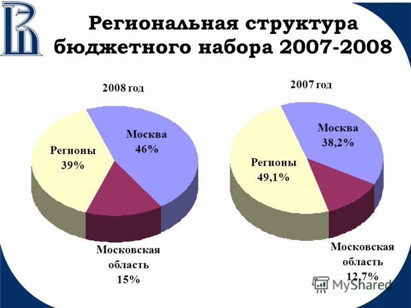 Региональная структура бюджетного набора 2007-2008 Регионы 39% Регионы 49,1% Москва 38,2% Москва 46% Московская область 12,7% Московская область 15% 2008 год 2007 год