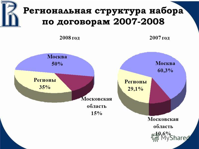 Региональная структура набора по договорам 2007-2008 Регионы 35% Регионы 29,1% Москва 60,3% Москва 50% Московская область 10,6% Московская область 15% 2008 год2007 год