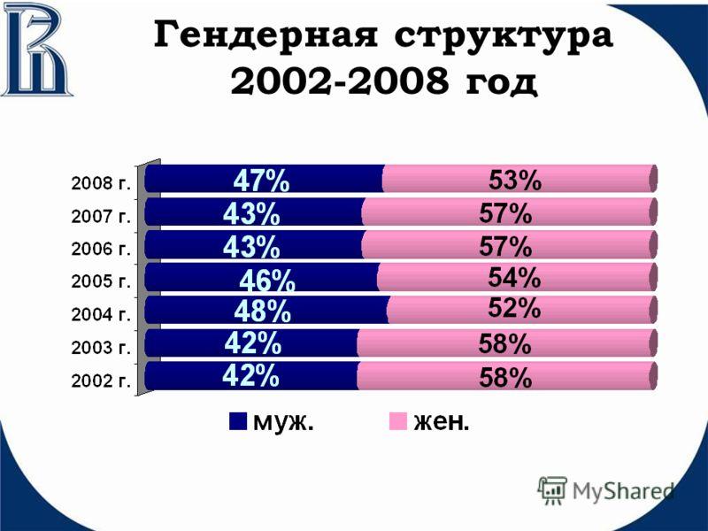 Гендерная структура 2002-2008 год