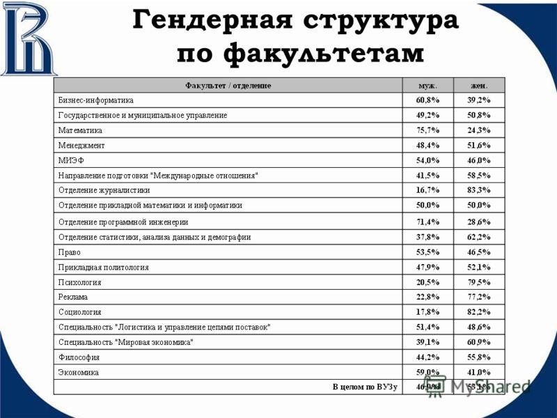 Гендерная структура по факультетам