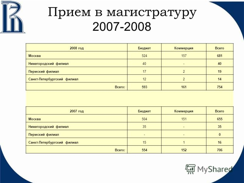 Прием в магистратуру 2007-2008 2008 годБюджетКоммерцияВсего Москва524157681 Нижегородский филиал40- Пермский филиал17219 Санкт-Петербургский филиал12214 Всего:593161754 2007 годБюджетКоммерцияВсего Москва504151655 Нижегородский филиал35- Пермский фил