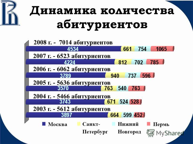 Динамика количества абитуриентов Москва Санкт- Петербург Нижний Новгород Пермь 2005 г. - 5636 абитуриентов 2006 г. - 6062 абитуриентов 2007 г. - 6523 абитуриентов 2004 г. - 5466 абитуриентов 2003 г. - 5612 абитуриентов 2008 г. - 7014 абитуриентов