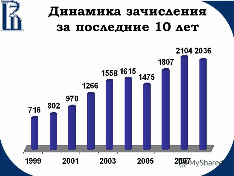 Динамика зачисления за последние 10 лет