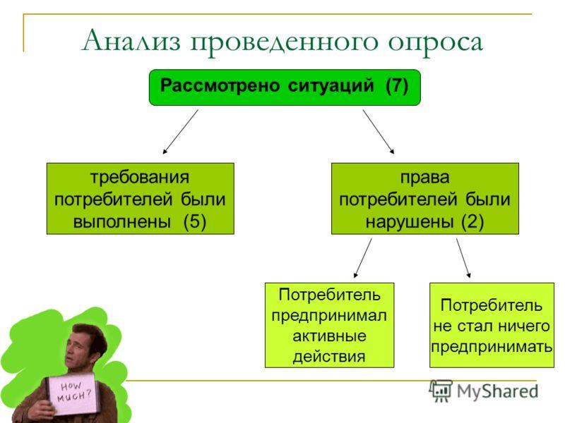 Анализ проведенного опроса Рассмотрено ситуаций (7) требования потребителей были выполнены (5) права потребителей были нарушены (2) Потребитель предпринимал активные действия Потребитель не стал ничего предпринимать