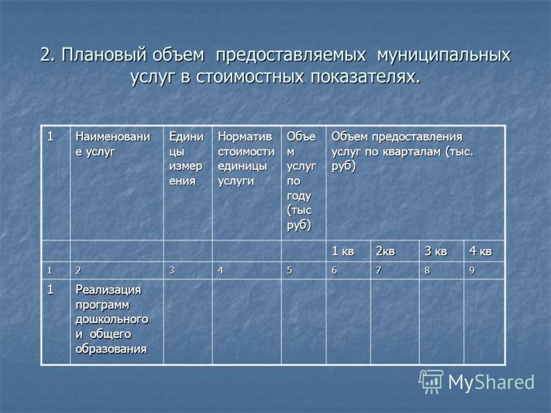 2. Плановый объем предоставляемых муниципальных услуг в стоимостных показателях. 1 Наименовани е услуг Едини цы измер ения Норматив стоимости единицы услуги Объе м услуг по году (тыс руб) Объем предоставления услуг по кварталам (тыс. руб) 1 кв 2кв 3